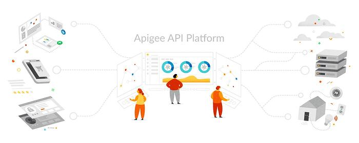 Api Management for visibility and control