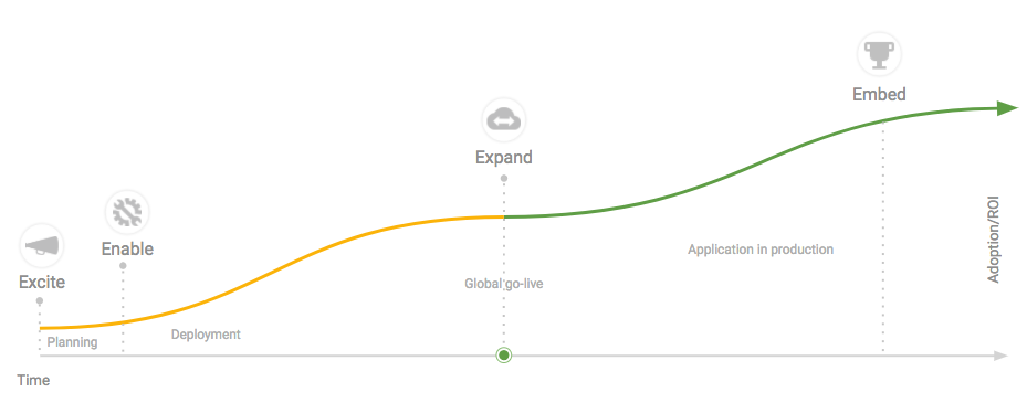 adoption-curve