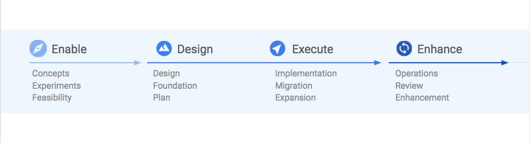 cloud-deploy-methodology