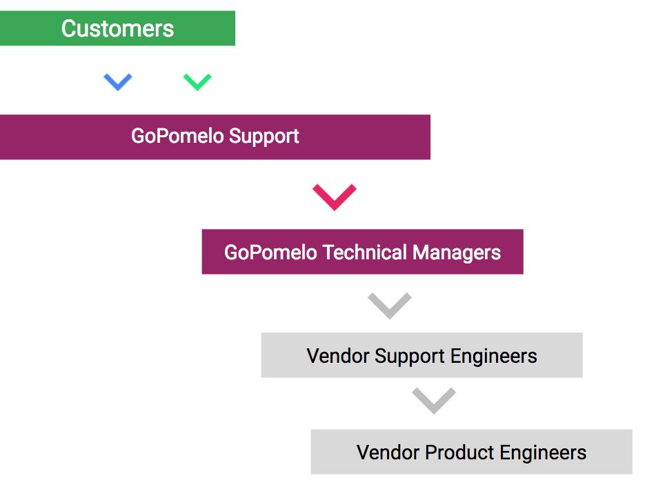 google-cloud-support