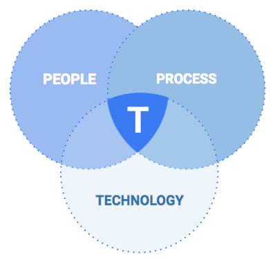 people-process-technology