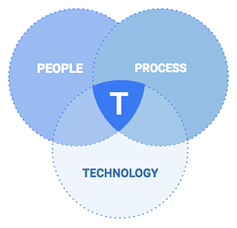 people-process-technology