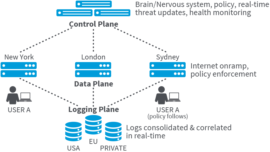 zscaler-diagram-platform-architecture@2x
